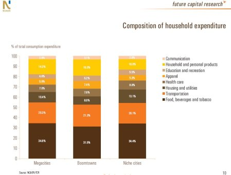 Composition of Household Exp. (NCAER, 2008)