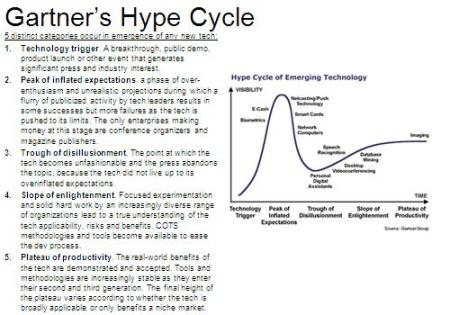 Gartner's Technology Hype Cycle