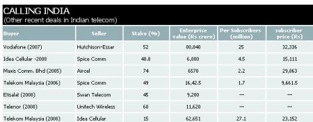 India Telecom Deals, BS Nov 13, 2008