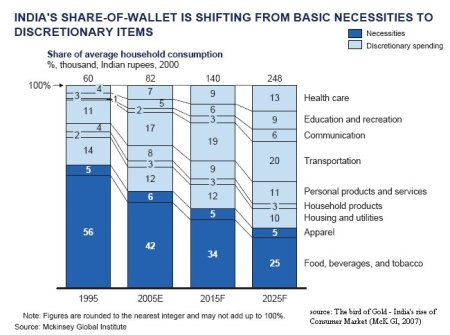India's Share of Wallet of Basic & Discretionary items