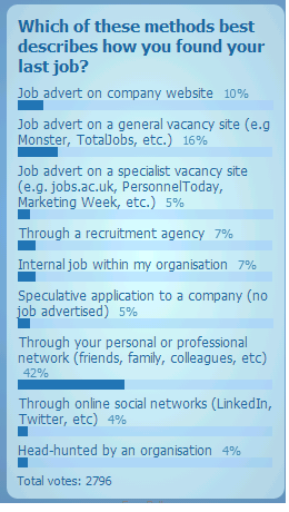 Poll Results on how 2750 people found their Last job (May 2013)